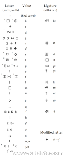 Tifinagh abjad / Тифинай писменост