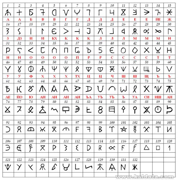 Bulgar runic letters