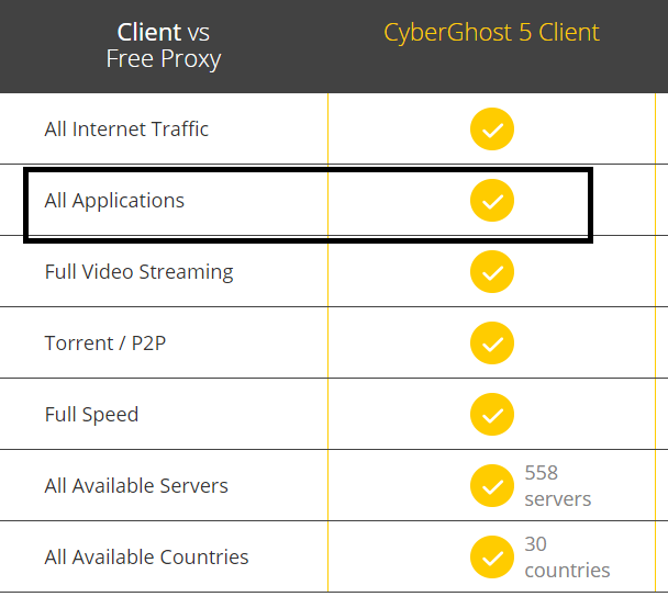 Cyberghost Free Proxy   Surf anonymously on the web   CyberGhost VPN.png