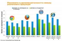 Най-бързият браузър е Google Chrome