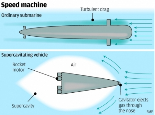 Китайци искат да създадат свръхзвукова подводница