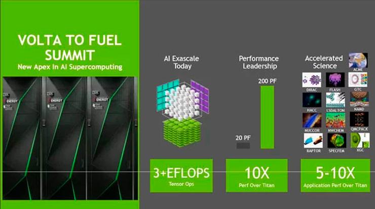 NVIDIA     SaturnV AI,    5280 GPU Volta