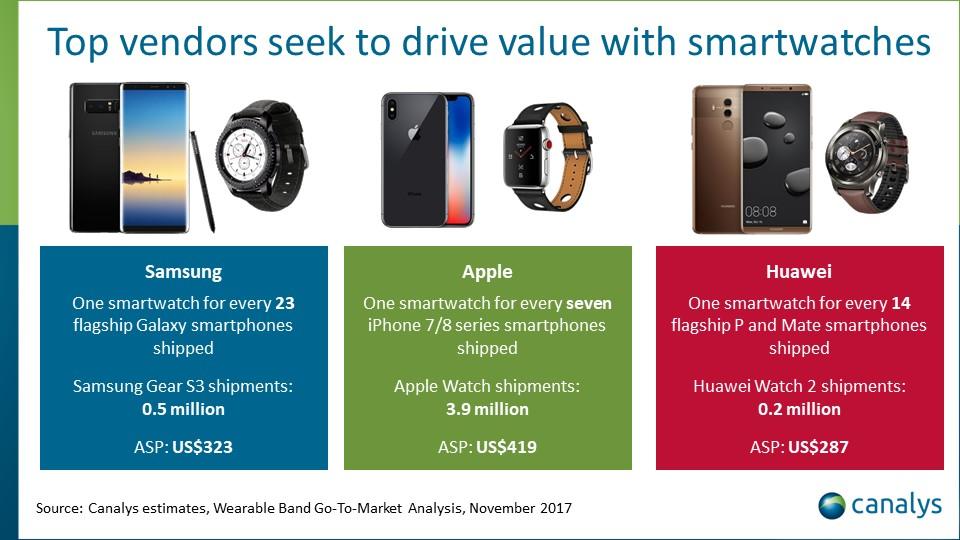 Снимка: Apple води на пазара на носимата електроника, следват Xiaomi и Fitbit