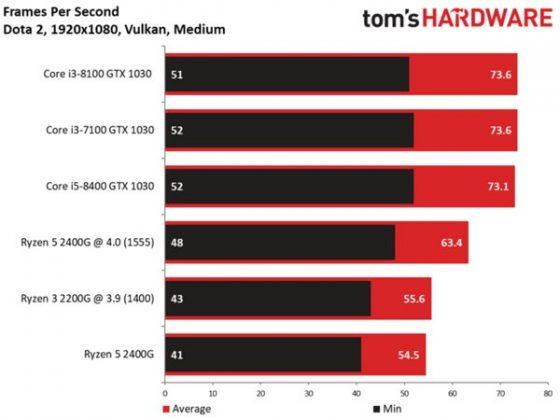 AMD Ryzen 5 2400G  Ryzen 3 2200G