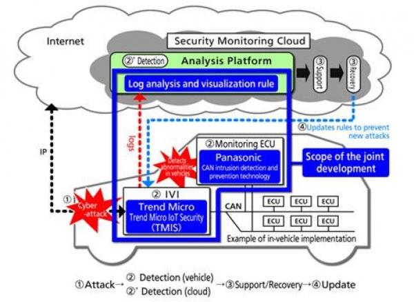 Panasonic Corporation и компанията за информационна сигурност Trend Micro анонсираха